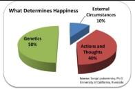 50-10-40-felicidad
